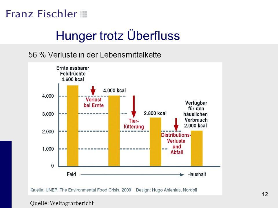 12 Hunger trotz Überfluss 56 % Verluste in der Lebensmittelkette Quelle: Weltagrarbericht