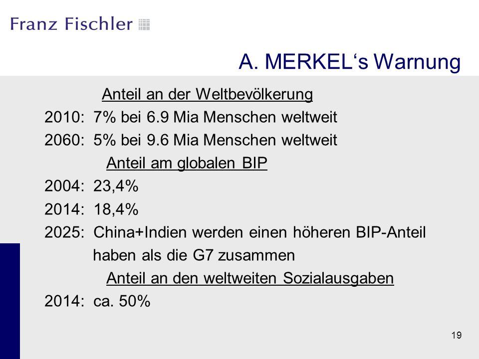 A. MERKEL's Warnung Anteil an der Weltbevölkerung 2010: 7% bei 6.9 Mia Menschen weltweit 2060: 5% bei 9.6 Mia Menschen weltweit Anteil am globalen BIP