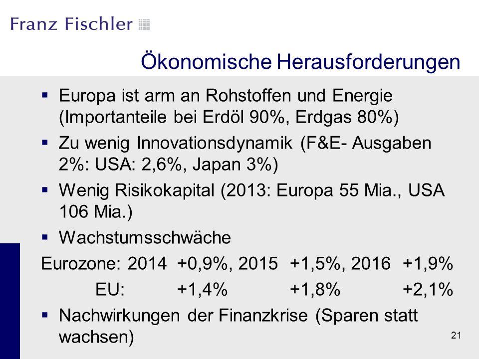 21 Ökonomische Herausforderungen  Europa ist arm an Rohstoffen und Energie (Importanteile bei Erdöl 90%, Erdgas 80%)  Zu wenig Innovationsdynamik (F