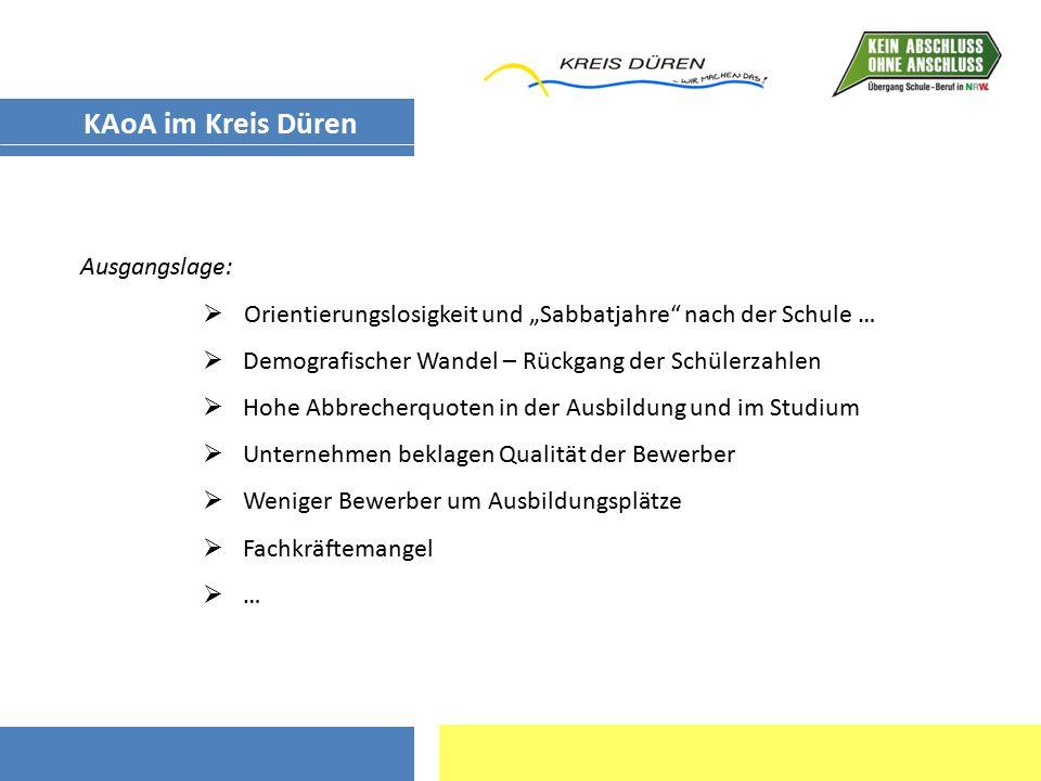 """KAoA im Kreis Düren Ausgangslage:  Orientierungslosigkeit und """"Sabbatjahre"""" nach der Schule …  Demografischer Wandel – Rückgang der Schülerzahlen """