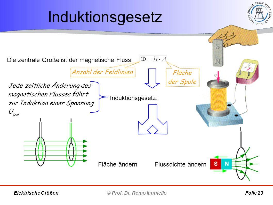 Induktionsgesetz © Prof. Dr. Remo Ianniello Folie 23 Elektrische Größen Jede zeitliche Änderung des magnetischen Flusses führt zur Induktion einer Spa