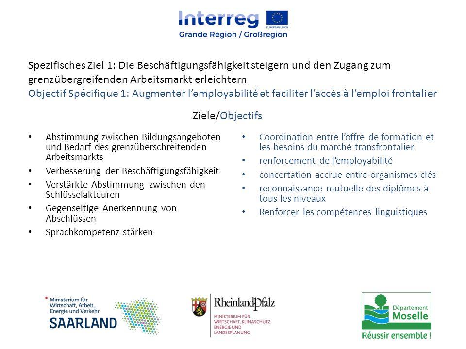 SZ 3 : Einen günstigen Erhaltungszustand der Umwelt erreichen Maßnahmen: (1/2) Strategien und Investitionen bzw.