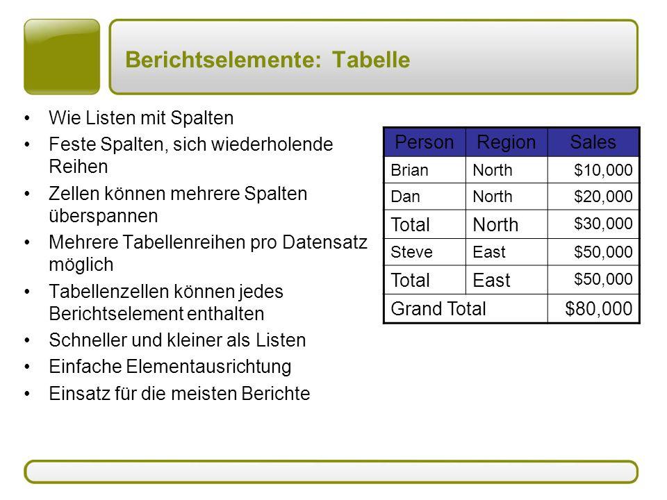 Berichtselemente: Tabelle Wie Listen mit Spalten Feste Spalten, sich wiederholende Reihen Zellen können mehrere Spalten überspannen Mehrere Tabellenre