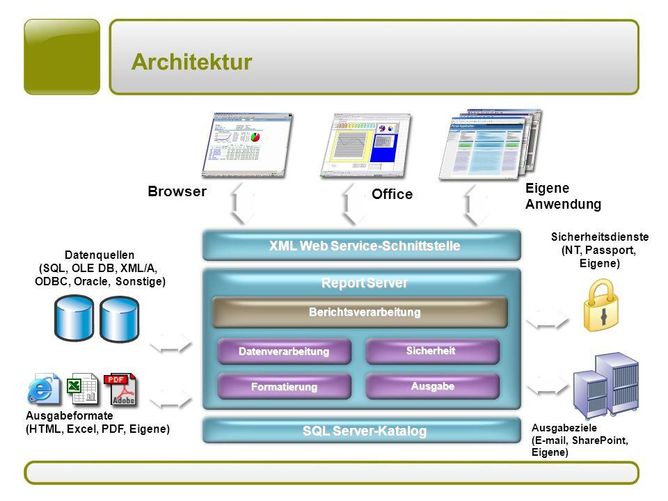 SQL Server-Katalog Report Server XML Web Service-Schnittstelle Berichtsverarbeitung Ausgabe Ausgabeziele (E-mail, SharePoint, Eigene) Formatierung Ausgabeformate (HTML, Excel, PDF, Eigene) Datenverarbeitung Datenquellen (SQL, OLE DB, XML/A, ODBC, Oracle, Sonstige) Sicherheit Sicherheitsdienste (NT, Passport, Eigene) Office Eigene Anwendung Browser Architektur
