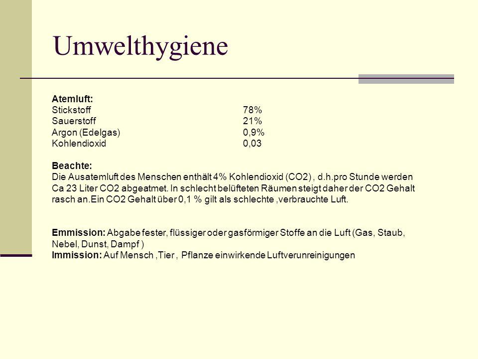Umwelthygiene Atemluft: Stickstoff78% Sauerstoff21% Argon (Edelgas)0,9% Kohlendioxid0,03 Beachte: Die Ausatemluft des Menschen enthält 4% Kohlendioxid