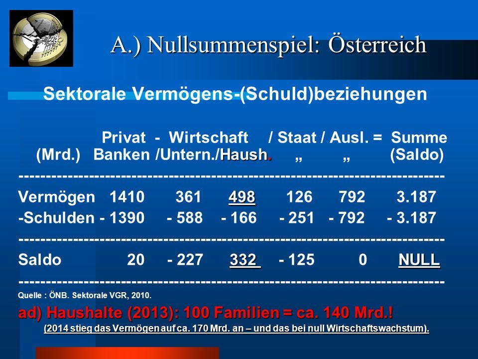 A.) Nullsummenspiel: Österreich A.) Nullsummenspiel: Österreich Sektorale Vermögens-(Schuld)beziehungen Haush. Privat - Wirtschaft / Staat / Ausl. = S