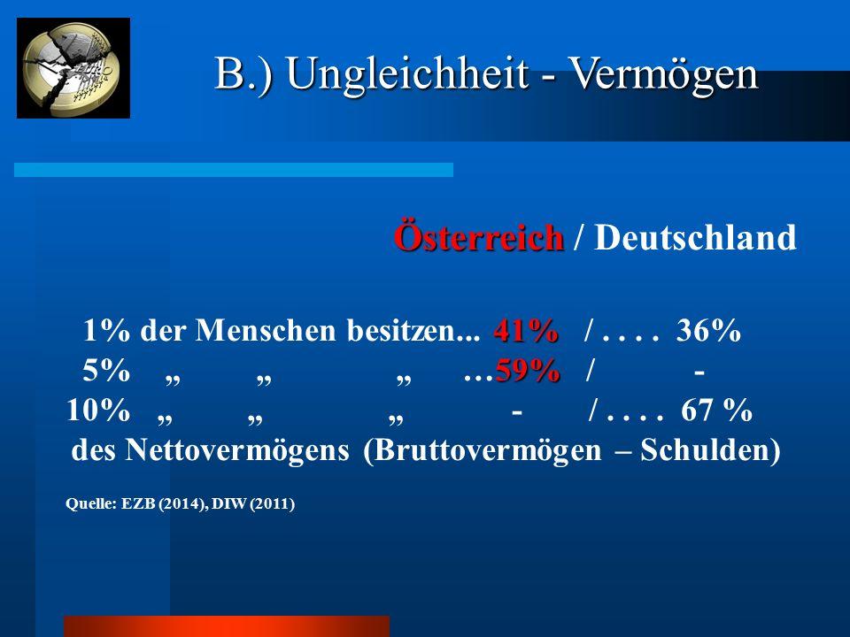 """Österreich Österreich / Deutschland 41% 1% der Menschen besitzen... 41% /.... 36% 59% 5% """" """" """" …59% / - 10% """" """" """" - /.... 67 % des Nettovermögens (Bru"""