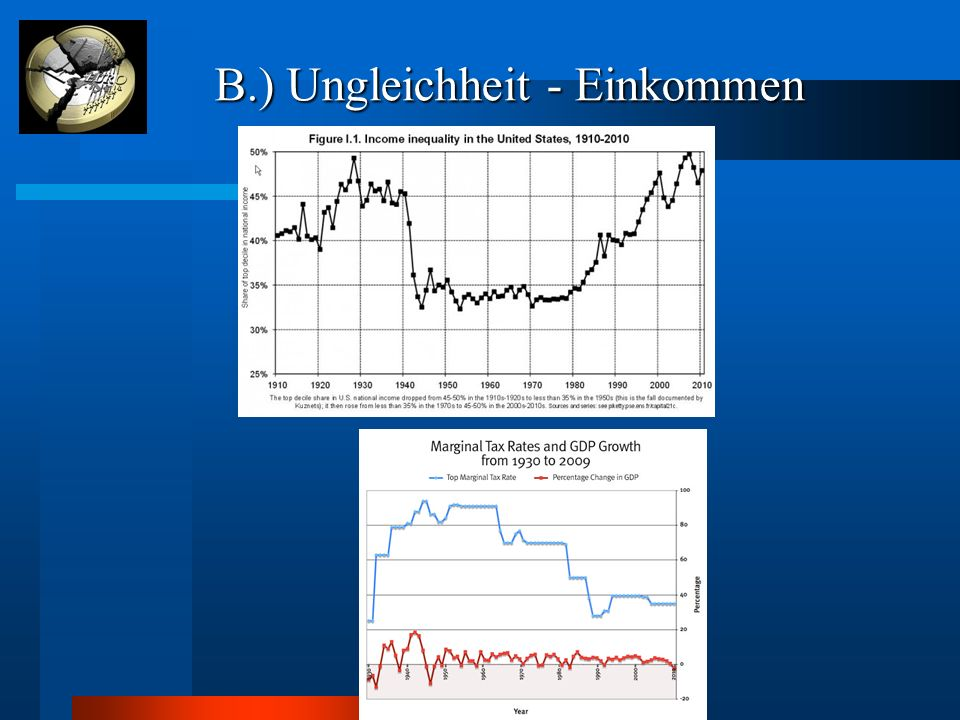 B.) Ungleichheit - Einkommen B.) Ungleichheit - Einkommen