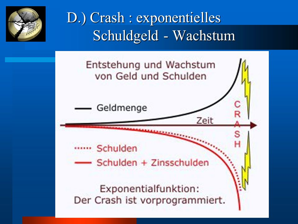 D.) Crash : exponentielles Schuldgeld - Wachstum D.) Crash : exponentielles Schuldgeld - Wachstum