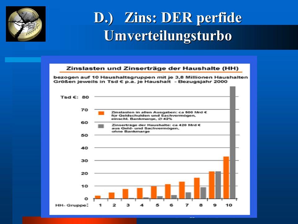 D.) Zins: DER perfide Umverteilungsturbo