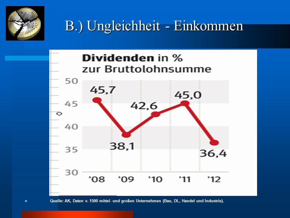 B.) Ungleichheit - Einkommen B.) Ungleichheit - Einkommen Quelle: AK, Daten v. 1500 mittel- und großen Unternehmen (Bau, DL, Handel und Industrie).