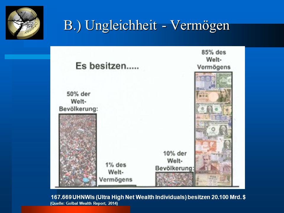 B.) Ungleichheit - Vermögen B.) Ungleichheit - Vermögen 167.669 UHNWIs (Ultra High Net Wealth Individuals) besitzen 20.100 Mrd. $ (Quelle: Golbal Weal