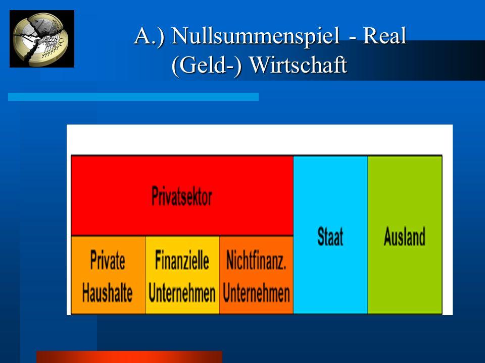 A.) Nullsummenspiel - Real A.) Nullsummenspiel - Real (Geld-) Wirtschaft (Geld-) Wirtschaft