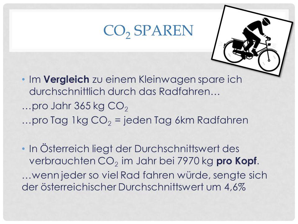 CO 2 SPAREN Im Vergleich zu einem Kleinwagen spare ich durchschnittlich durch das Radfahren… …pro Jahr 365 kg CO 2 …pro Tag 1kg CO 2 = jeden Tag 6km Radfahren In Österreich liegt der Durchschnittswert des verbrauchten CO 2 im Jahr bei 7970 kg pro Kopf.