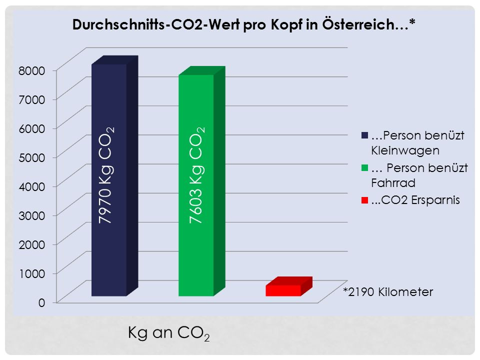 Kg an CO 2 7603 Kg CO 2 7970 Kg CO 2