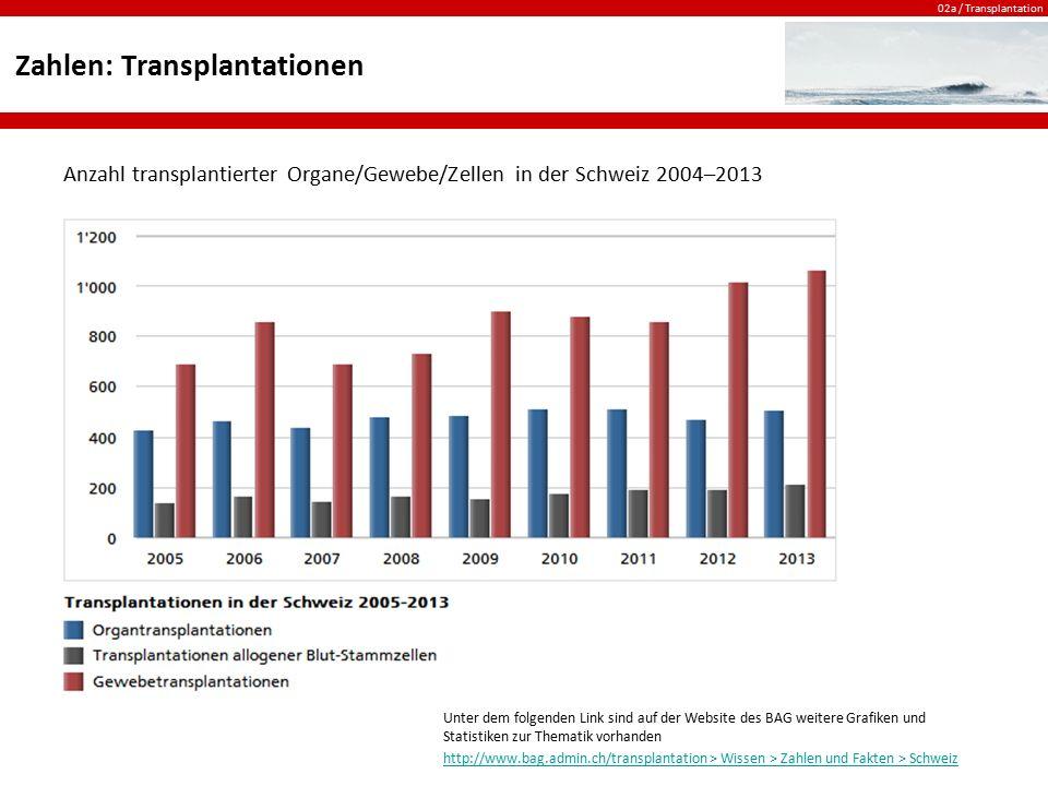 02a / Transplantation Zahlen: Frauen / Männer Anzahl Frauen und Männer, welche im Jahr 2009 Organe gespendet bzw.