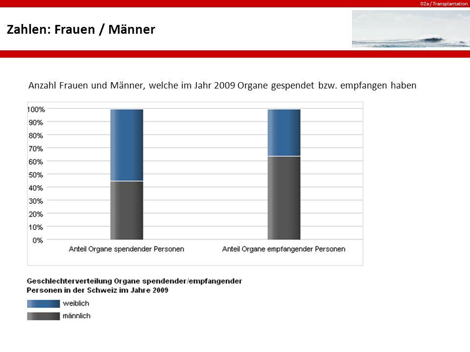 02a / Transplantation Zahlen: Frauen / Männer Anzahl Frauen und Männer, welche im Jahr 2009 Organe gespendet bzw. empfangen haben