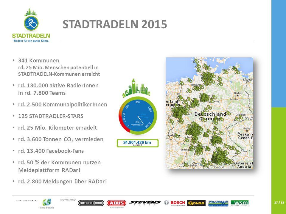 HAUPTPARTNER EINE KAMPAGNE DES 17 / 18 341 Kommunen rd. 25 Mio. Menschen potentiell in STADTRADELN-Kommunen erreicht rd. 130.000 aktive RadlerInnen in
