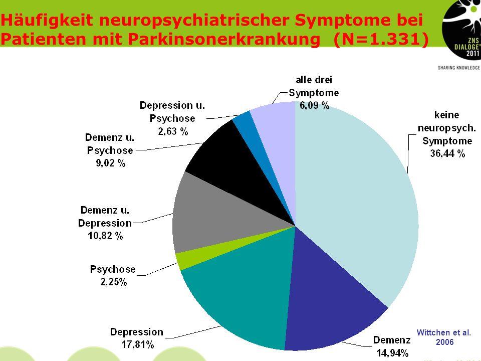Kriterien für die klinische Diagnose Diffuse Lewy-Körperchen Erkrankung 1. Essentielle Symptome2. Fakultative Symptome progressives kognitives Defizit