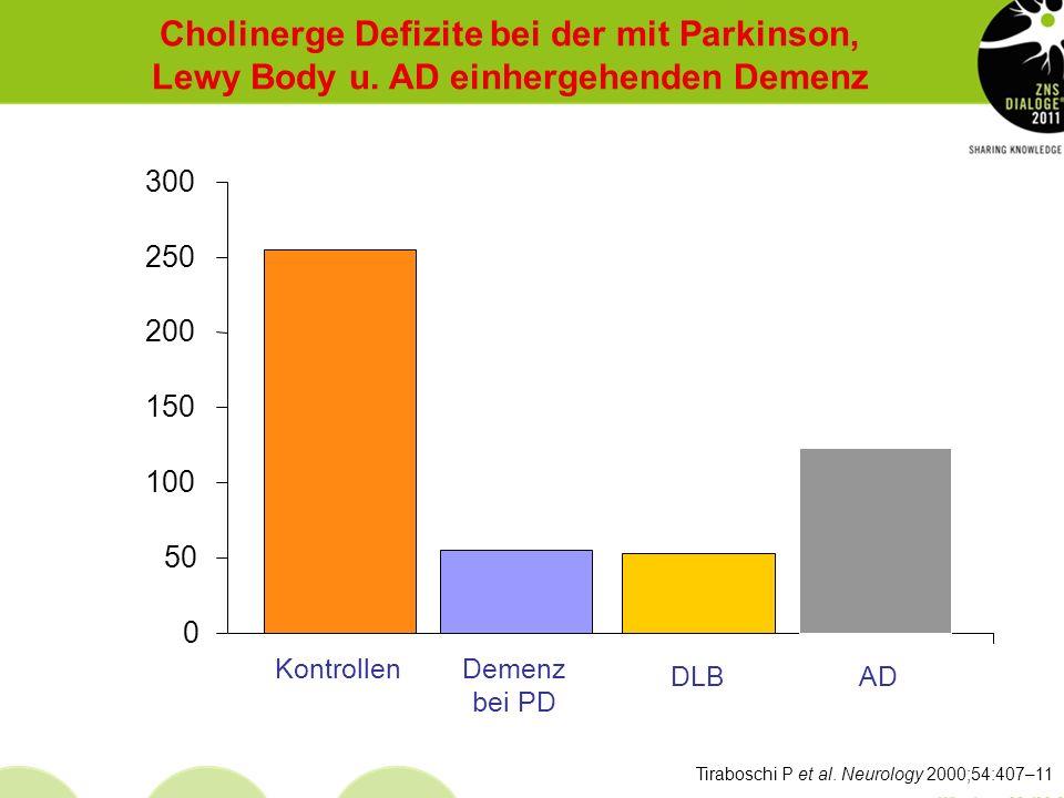 Aarsland D et al. Arch Neurol 2003;60:387–92 Eine regionale norwegische Longitudinalstudie mit N=224 Parkinson-Patienten zeigte: eine kumulierte Inzid