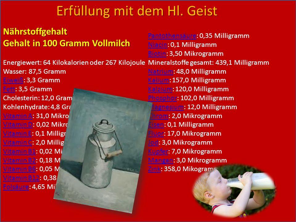 Nährstoffgehalt Gehalt in 100 Gramm Vollmilch Energiewert: 64 Kilokalorien oder 267 Kilojoule Wasser: 87,5 Gramm EiweißEiweiß: 3,3 Gramm FettFett: 3,5
