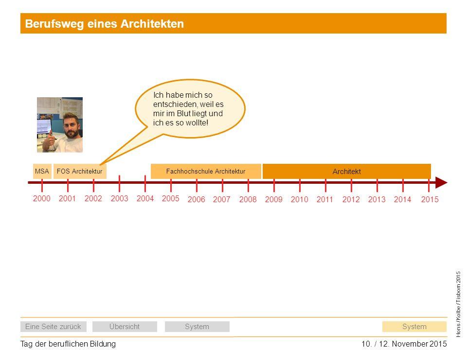 Tag der beruflichen Bildung10. / 12. November 2015 Eine Seite zurückÜbersichtSystem Hons / Kolbe / Tisborn 2015 System Berufsweg eines Architekten 200