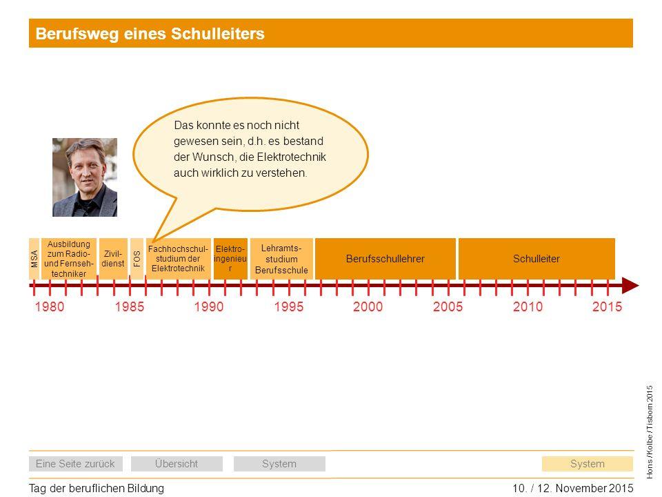 Tag der beruflichen Bildung10. / 12. November 2015 Eine Seite zurückÜbersichtSystem Hons / Kolbe / Tisborn 2015 System Berufsweg eines Schulleiters 19