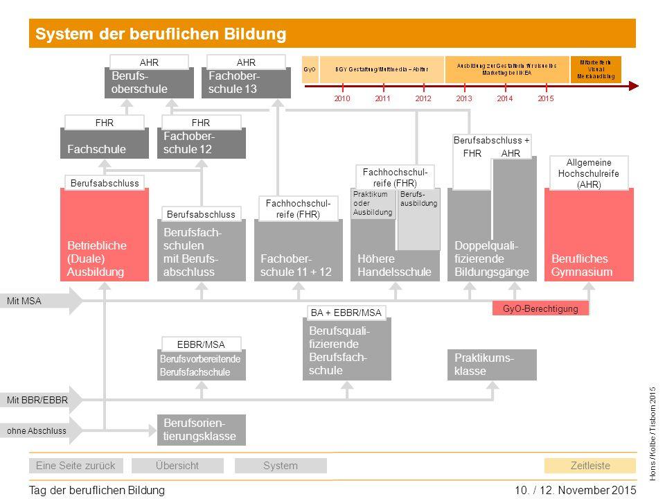 Tag der beruflichen Bildung10. / 12. November 2015 Eine Seite zurückÜbersichtSystem Hons / Kolbe / Tisborn 2015 Zeitleiste Fachschule Berufs- oberschu