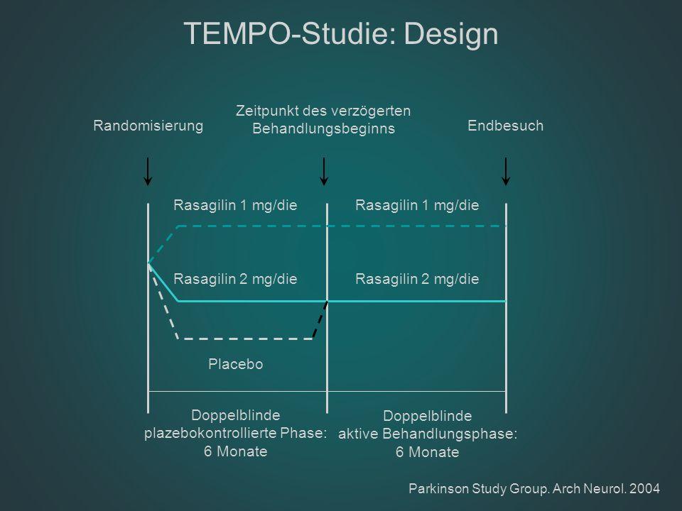 TEMPO-Studie: Design Randomisierung Zeitpunkt des verzögerten Behandlungsbeginns Endbesuch Rasagilin 1 mg/die Rasagilin 2 mg/die Placebo Doppelblinde