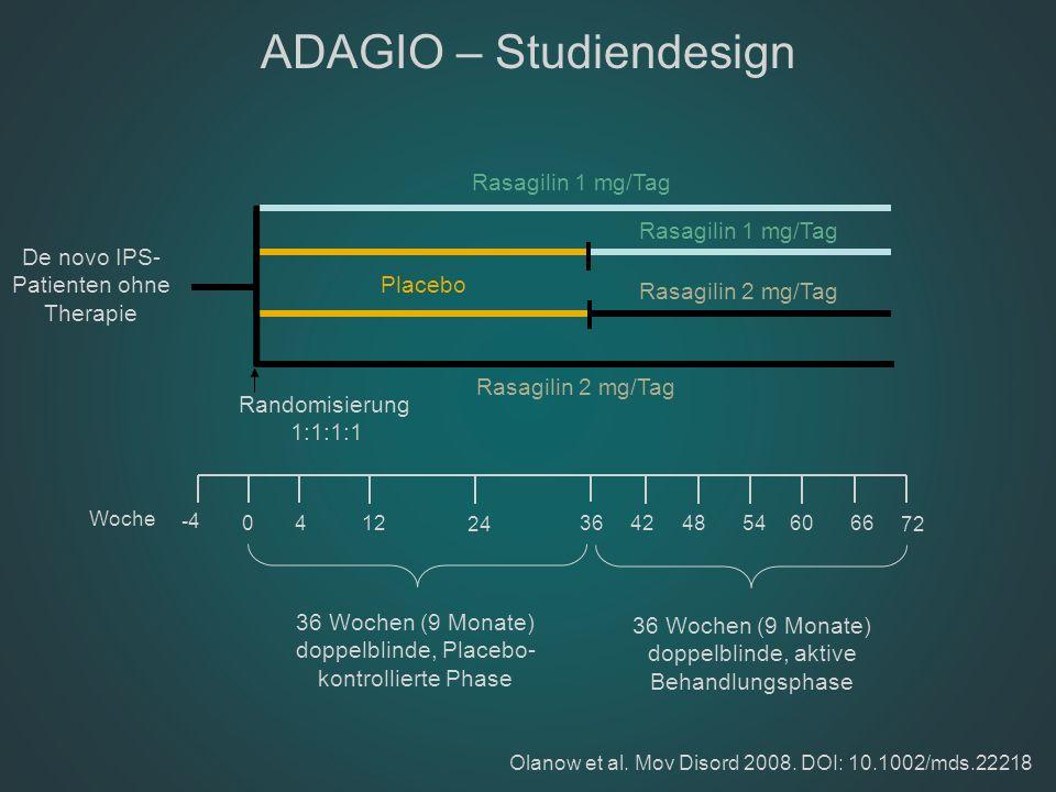 ADAGIO – Studiendesign 0 24 546066 72 -4 4 3648 Woche 36 Wochen (9 Monate) doppelblinde, Placebo- kontrollierte Phase 1242 Placebo Rasagilin 1 mg/Tag