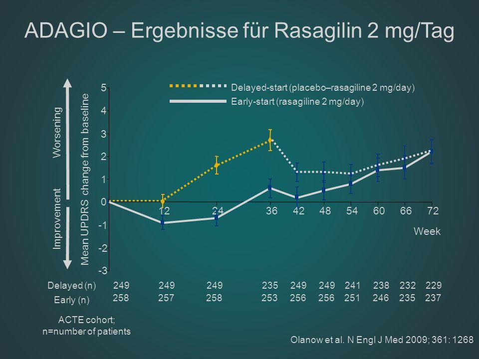 ACTE cohort; n=number of patients Olanow et al. N Engl J Med 2009; 361: 1268 ADAGIO – Ergebnisse für Rasagilin 2 mg/Tag