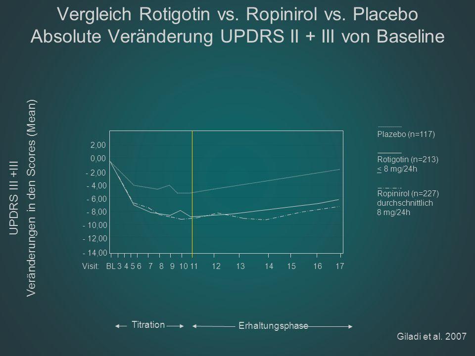 PROUD (delayed start Pramipexol) -5 UPDRS-Total Veränderung von Baseline Verschlechterung Verbesserung -3 -2 0 1 2 3 4 5 122436424854606672 Woche Delayed start (n=200) (Plazebo–Pramipexol 1.5 mg/Tag) Early start (n=210) (Pramipexol 1.5 mg/Tag 6 -4 Adjustierte Mittelwertveränderung (95% CI) in UPDRS-Total von Baseline