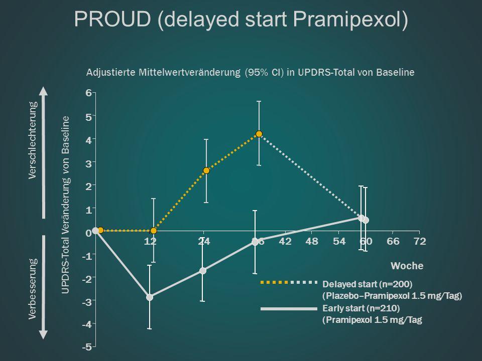 PROUD (delayed start Pramipexol) -5 UPDRS-Total Veränderung von Baseline Verschlechterung Verbesserung -3 -2 0 1 2 3 4 5 122436424854606672 Woche Dela