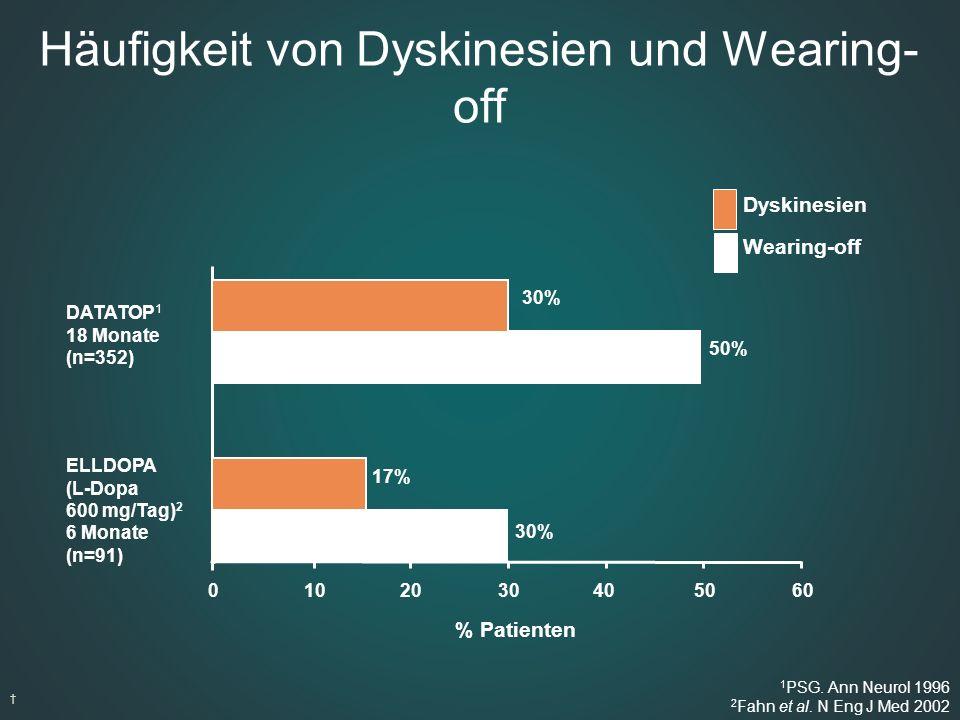 Häufigkeit von Dyskinesien und Wearing- off Dyskinesien Wearing-off † % Patienten DATATOP 1 18 Monate (n=352) ELLDOPA (L-Dopa 600 mg/Tag) 2 6 Monate (