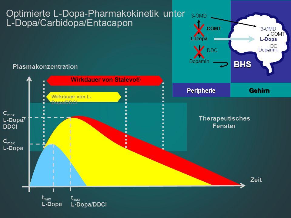 Plasmakonzentration Therapeutisches Fenster Zeit C max L-Dopa/ DDCI t max L-Dopa/DDCI t max L-Dopa BHS COMT DDC 3-OMD L-Dopa Dopamin COMT DC 3-OMD L-D