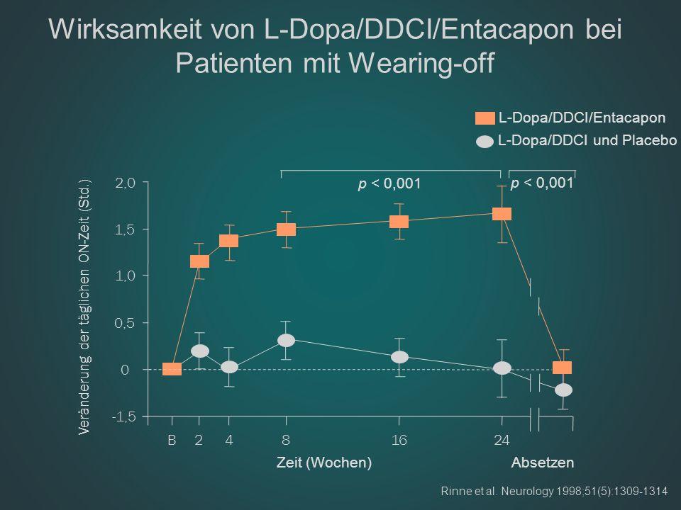 Wirksamkeit von L-Dopa/DDCI/Entacapon bei Patienten mit Wearing-off Rinne et al. Neurology 1998;51(5):1309-1314 2,0 1,5 1,0 0,5 0 -1,5 p < 0,001 B2481