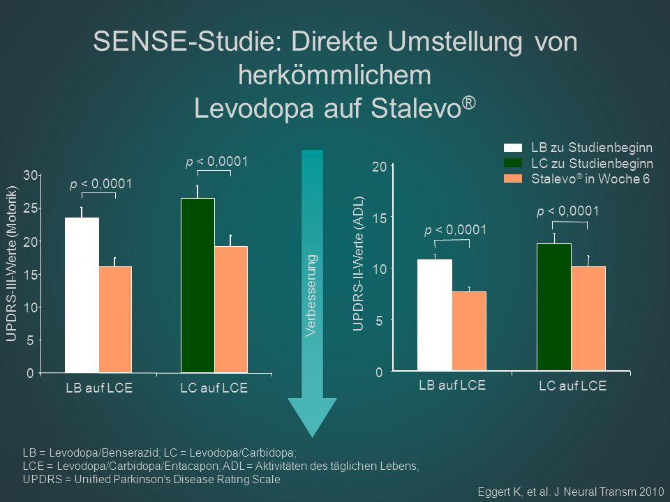 SENSE-Studie: Direkte Umstellung von herkömmlichem Levodopa auf Stalevo ® LB = Levodopa/Benserazid; LC = Levodopa/Carbidopa; LCE = Levodopa/Carbidopa/