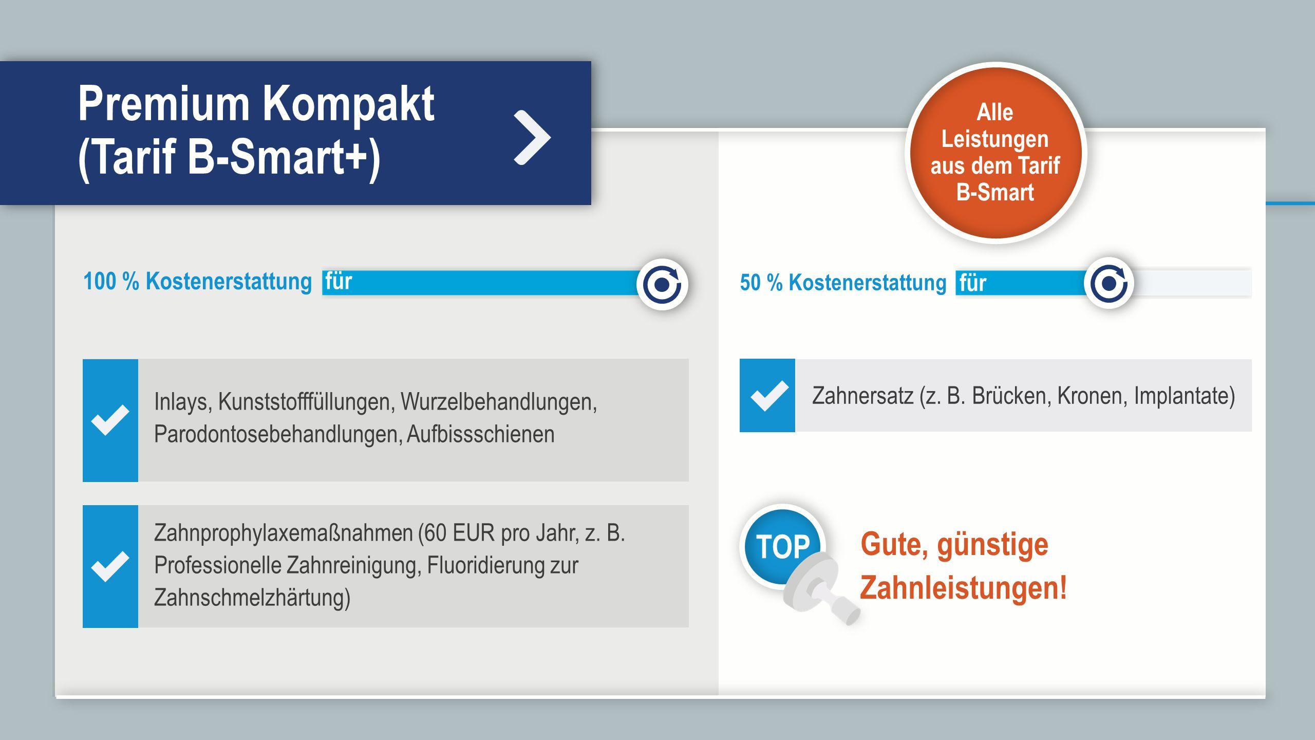 Premium Kompakt (Tarif B-Smart+) 100 % Kostenerstattung für 50 % Kostenerstattung für Alle Leistungen aus dem Tarif B-Smart Zahnersatz (z.