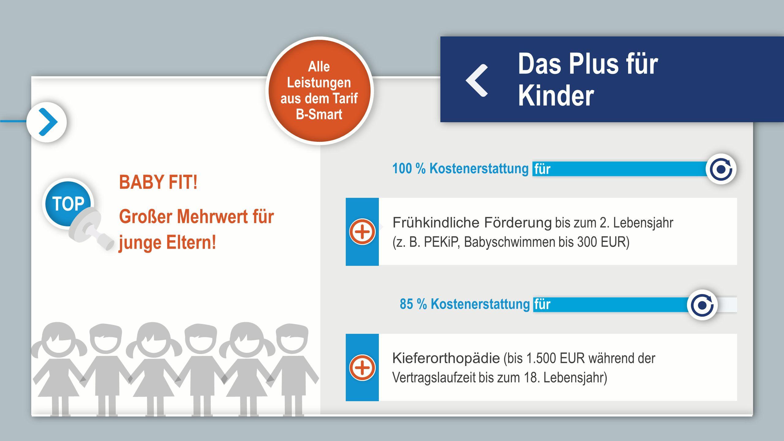 Kieferorthopädie (bis 1.500 EUR während der Vertragslaufzeit bis zum 18.