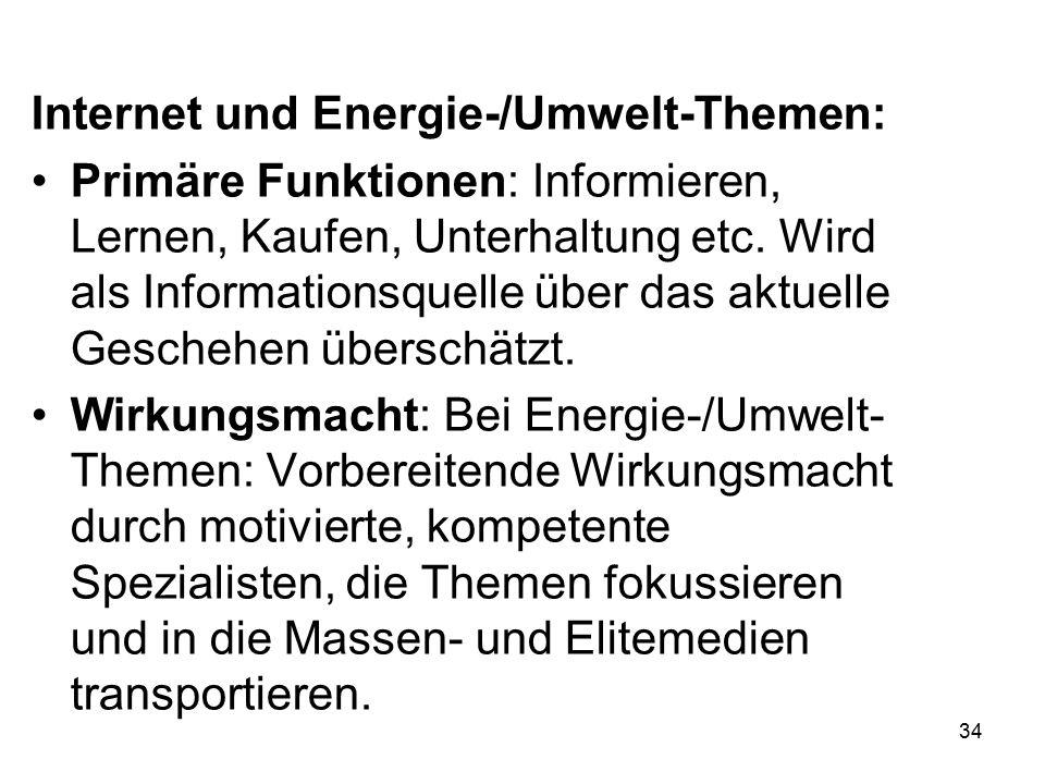 34 Internet und Energie-/Umwelt-Themen: Primäre Funktionen: Informieren, Lernen, Kaufen, Unterhaltung etc. Wird als Informationsquelle über das aktuel
