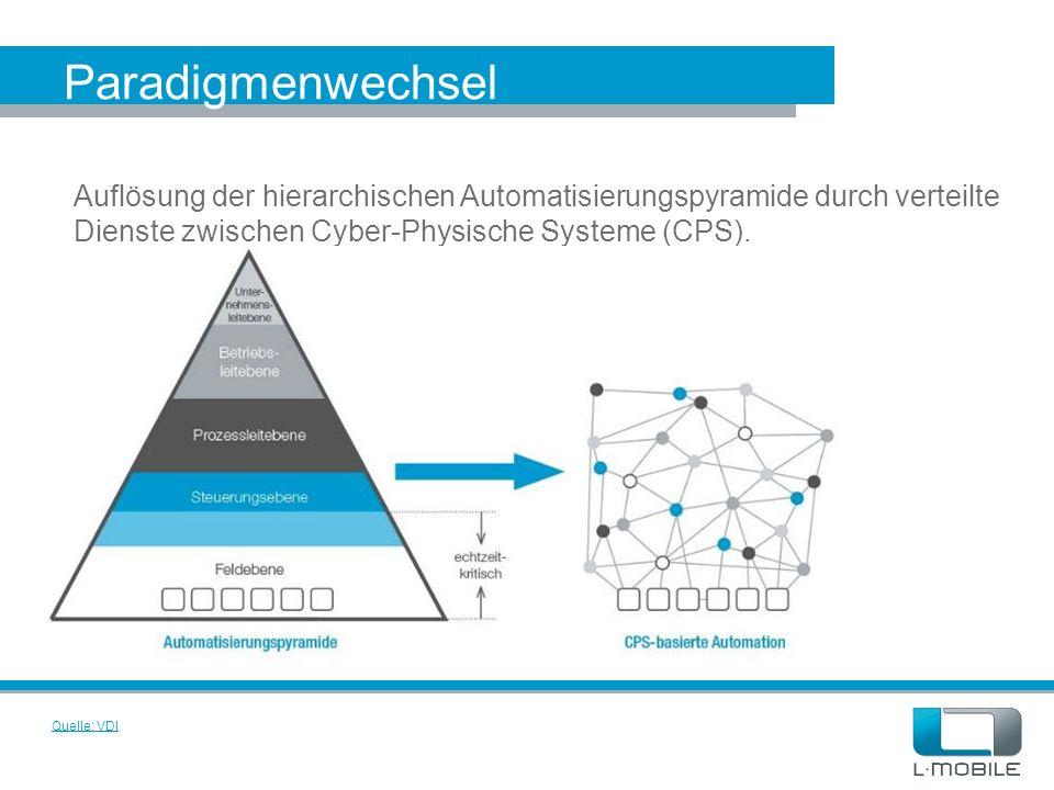 Paradigmenwechsel Quelle: VDI Auflösung der hierarchischen Automatisierungspyramide durch verteilte Dienste zwischen Cyber-Physische Systeme (CPS).