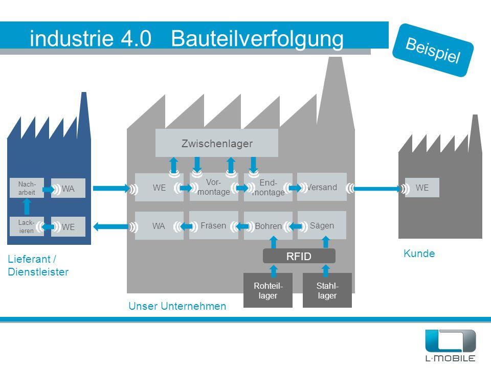industrie 4.0 Bauteilverfolgung Rohteil- lager Stahl- lager Sägen Bohren Fräsen WA RFID Versand End- montage Vor- montage WE Zwischenlager WA WE Lack-