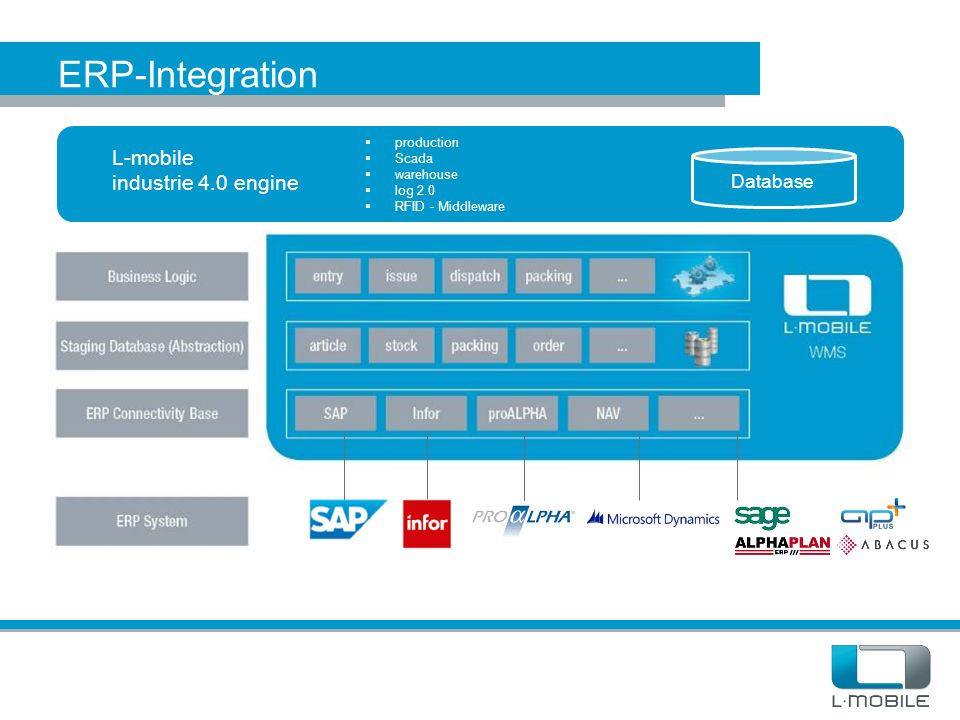 Mehrschicht- architektur L-mobile industrie 4.0 engine Database  production  Scada  warehouse  log 2.0  RFID - Middleware