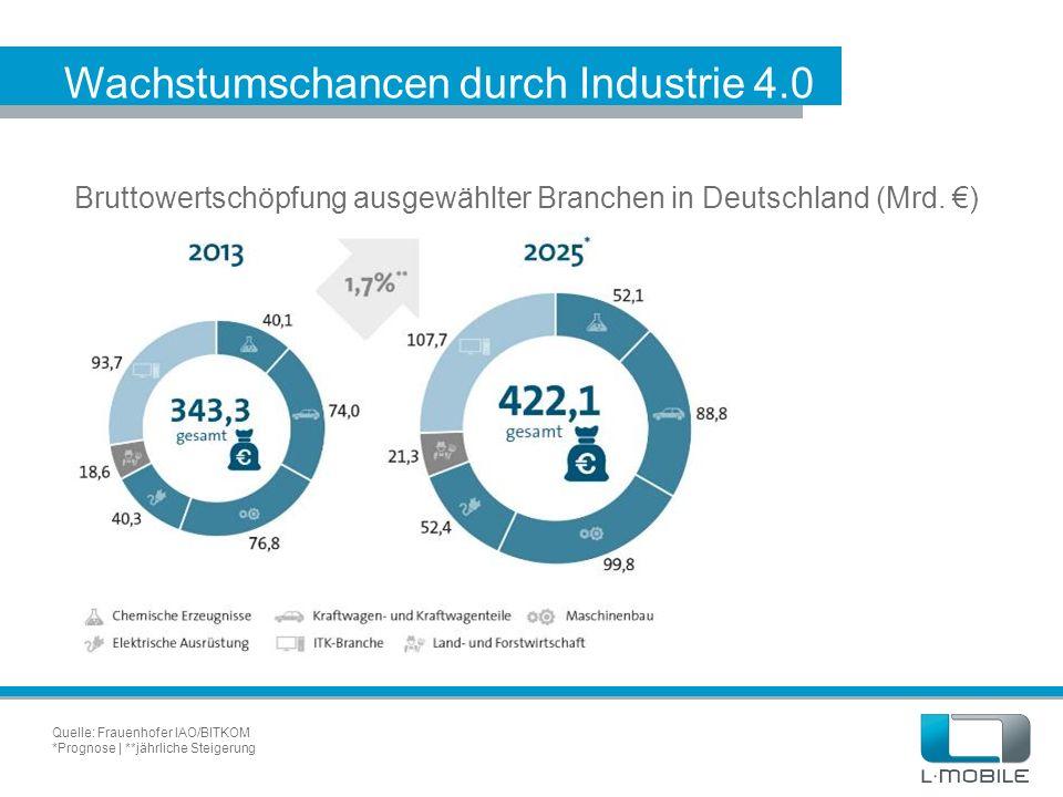 Wachstumschancen durch Industrie 4.0 Quelle: Frauenhofer IAO/BITKOM *Prognose | **jährliche Steigerung Bruttowertschöpfung ausgewählter Branchen in De