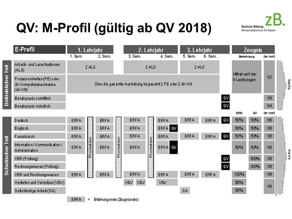 QV: M-Profil (gültig ab QV 2018)