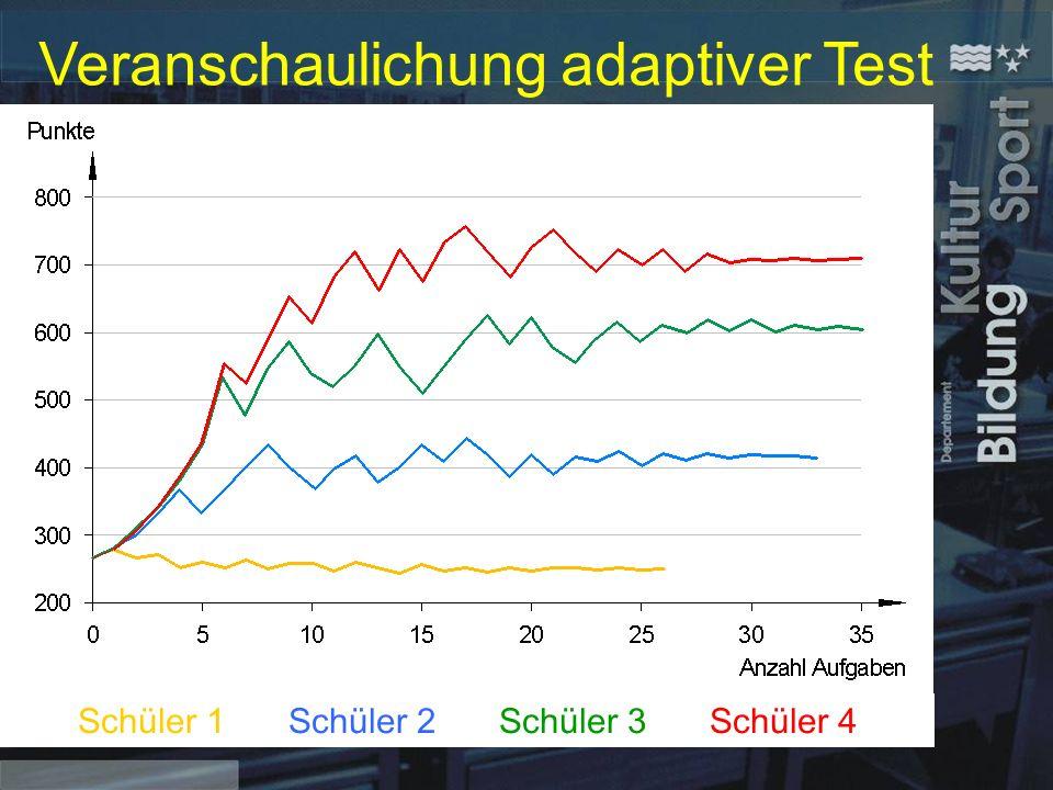 Veranschaulichung adaptiver Test Schüler 1Schüler 2Schüler 3Schüler 4