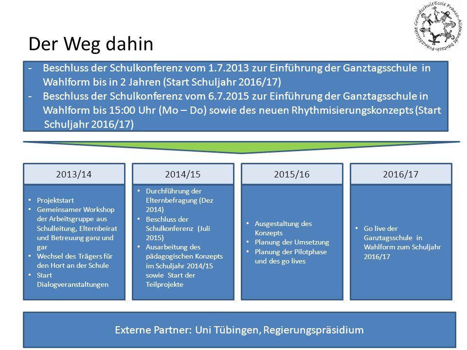 Der Weg dahin 22.07.2015 - Bezirksbeirat10 Projektstart Gemeinsamer Workshop der Arbeitsgruppe aus Schulleitung, Elternbeirat und Betreuung ganz und g