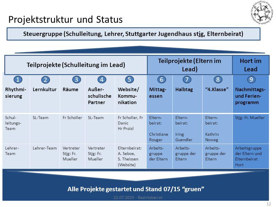 """Projektstruktur und Status Rhythmi- sierung LernkulturRäumeAußer- schulische Partner Website/ Kommu- nikation Mittag- essen Halbtag""""4.Klasse""""Nachmitta"""