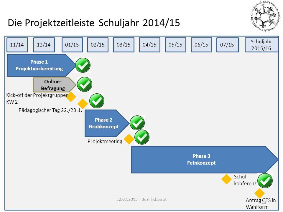Die Projektzeitleiste Schuljahr 2014/15 11/1412/1401/1502/1503/1504/15 Phase 1 Projektvorbereitung Kick-off der Projektgruppen KW 2 Pädagogischer Tag