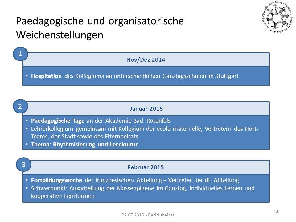 Paedagogische und organisatorische Weichenstellungen Hospitation des Kollegiums an unterschiedlichen Ganztagsschulen in Stuttgart Nov/Dez 2014 Januar